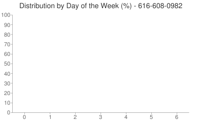 Distribution By Day 616-608-0982